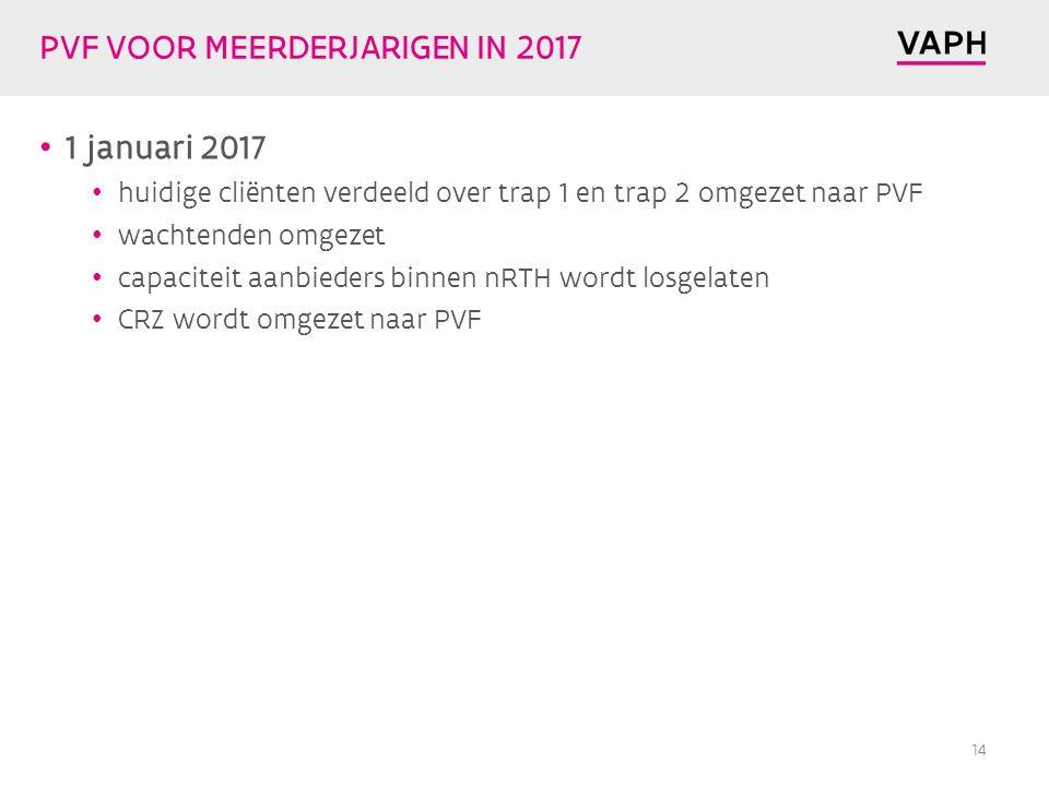 PVF VOOR MEERDERJARIGEN IN 2017