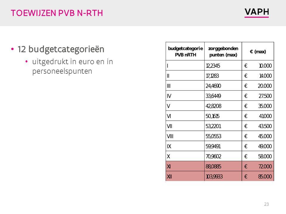 TOEWIJZEN PVB N-RTH 12 budgetcategorieën