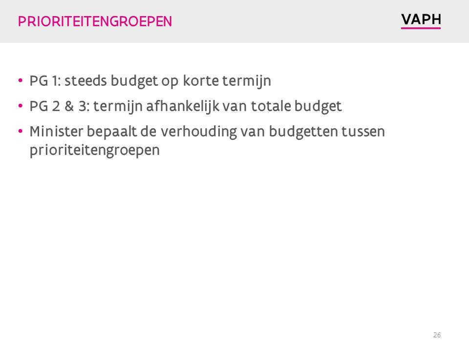 PRIORITEITENGROEPEN PG 1: steeds budget op korte termijn. PG 2 & 3: termijn afhankelijk van totale budget.