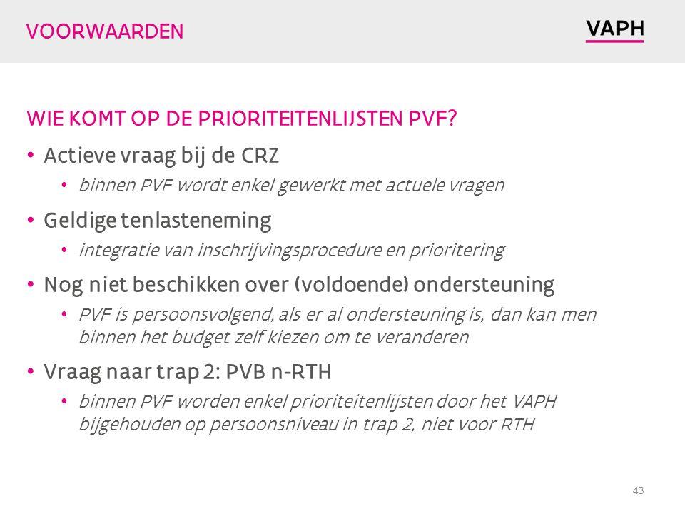 WIE KOMT OP DE PRIORITEITENLIJSTEN PVF Actieve vraag bij de CRZ