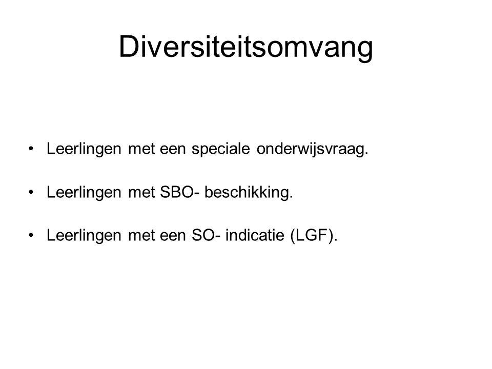 Diversiteitsomvang Leerlingen met een speciale onderwijsvraag.