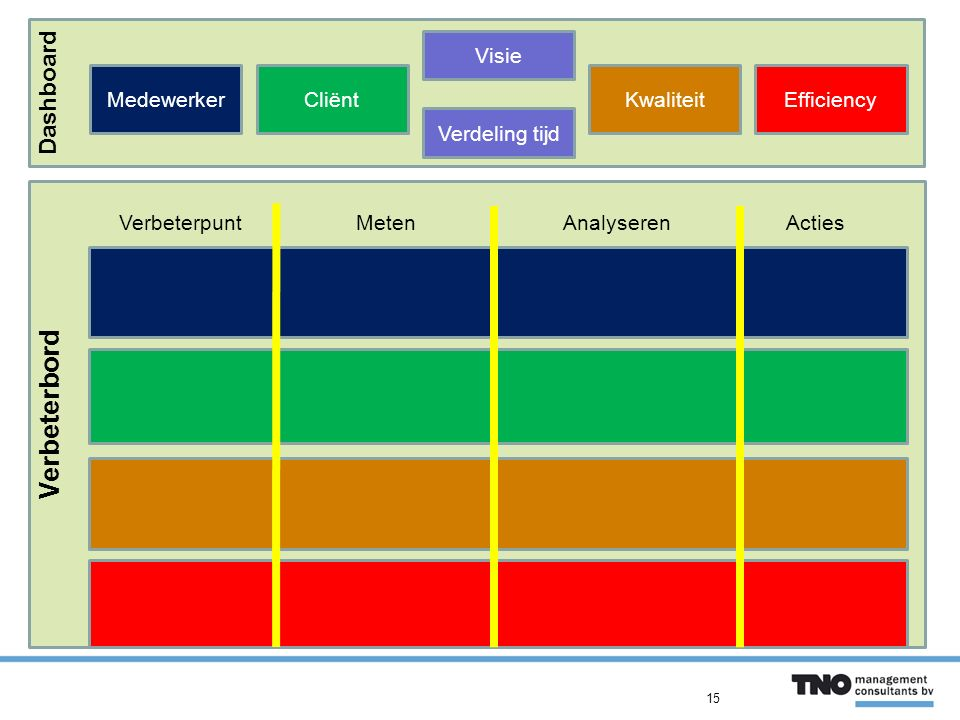 Verbeterbord Dashboard Visie Medewerker Cliënt Kwaliteit Efficiency