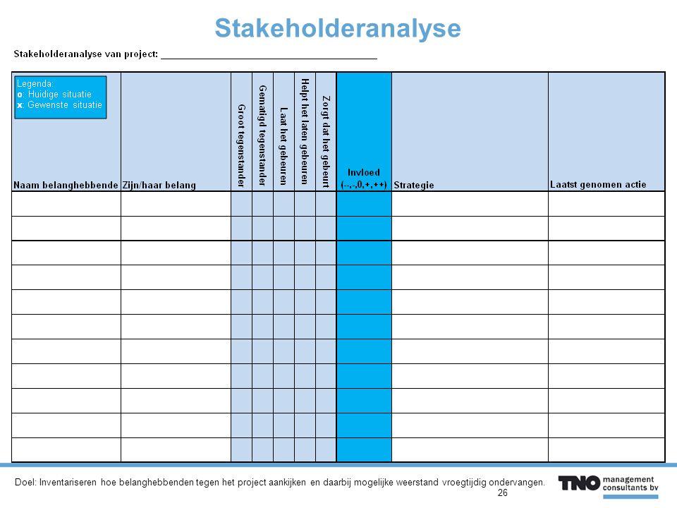 Stakeholderanalyse Doel: Inventariseren hoe belanghebbenden tegen het project aankijken en daarbij mogelijke weerstand vroegtijdig ondervangen.