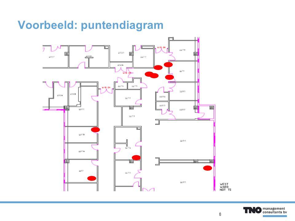 Voorbeeld: puntendiagram