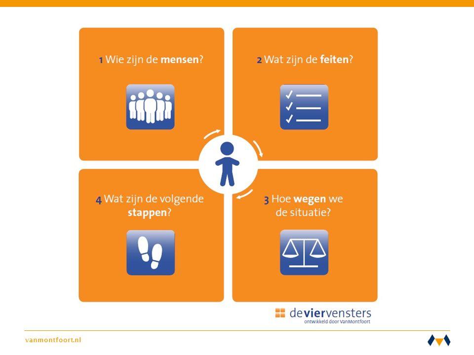 Basismodel voor de analyse, visie op sociaal werk vanuit de transformatie in verwerkt. Bespreking casus en bijbehorende leervraag in vier stappen: