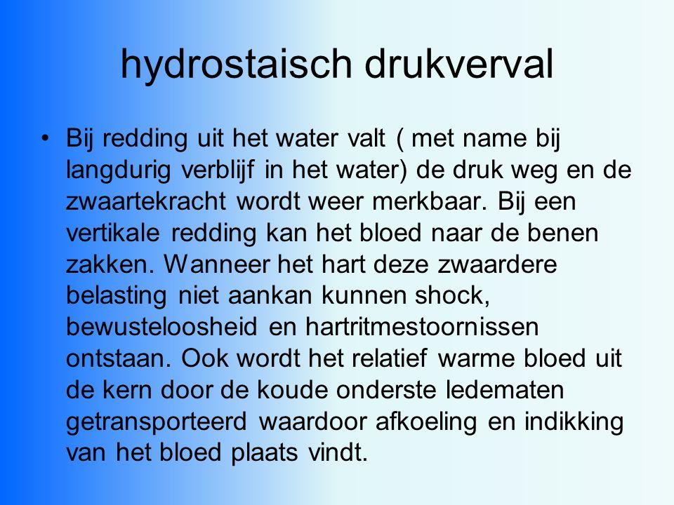 hydrostaisch drukverval