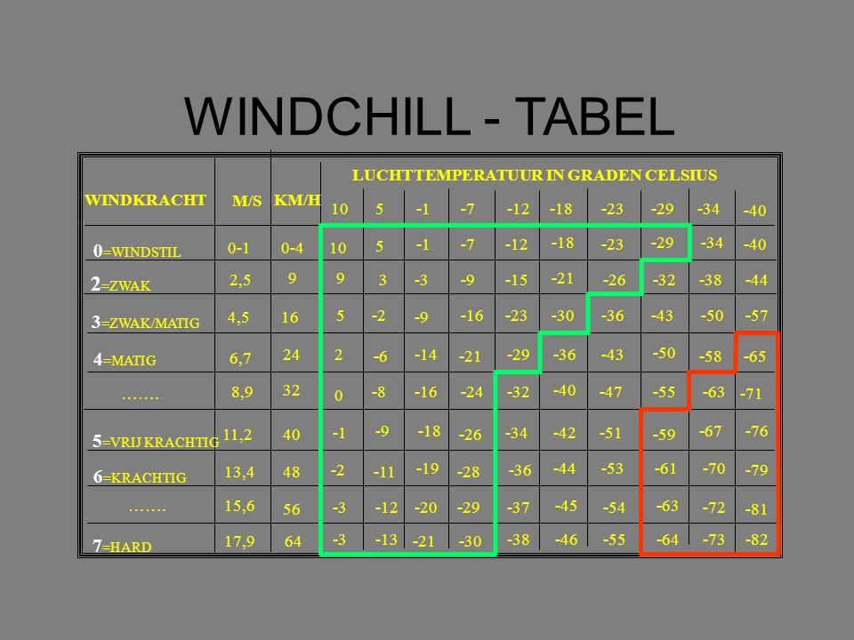 WINDCHILL - TABEL 2=ZWAK 0=WINDSTIL 3=ZWAK/MATIG 4=MATIG