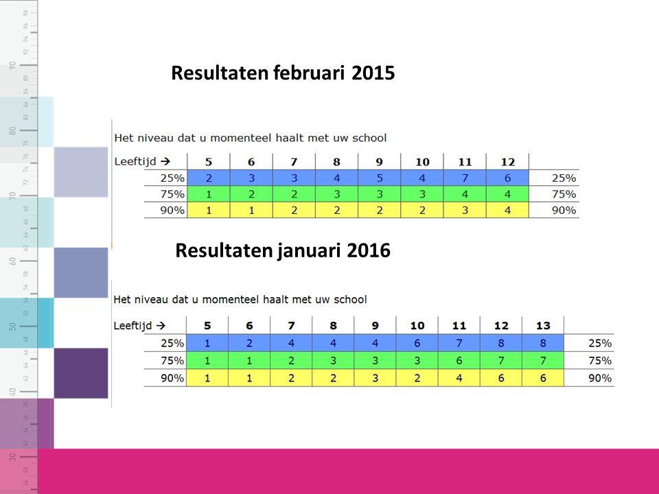 Resultaten februari 2015 Resultaten januari 2016