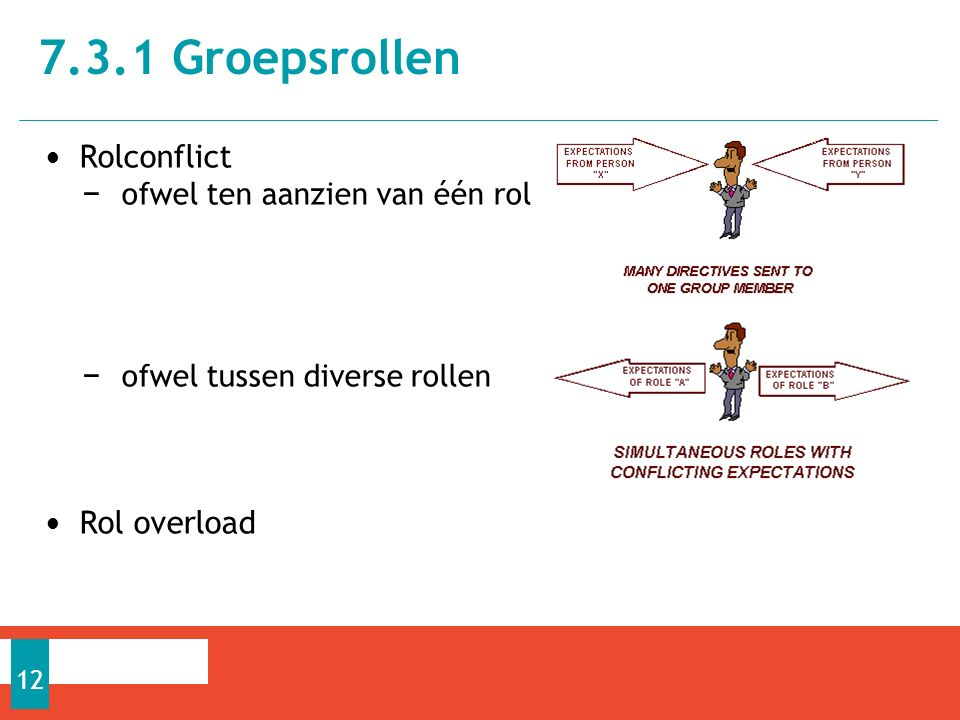 7.3.1 Groepsrollen Rolconflict Rol overload