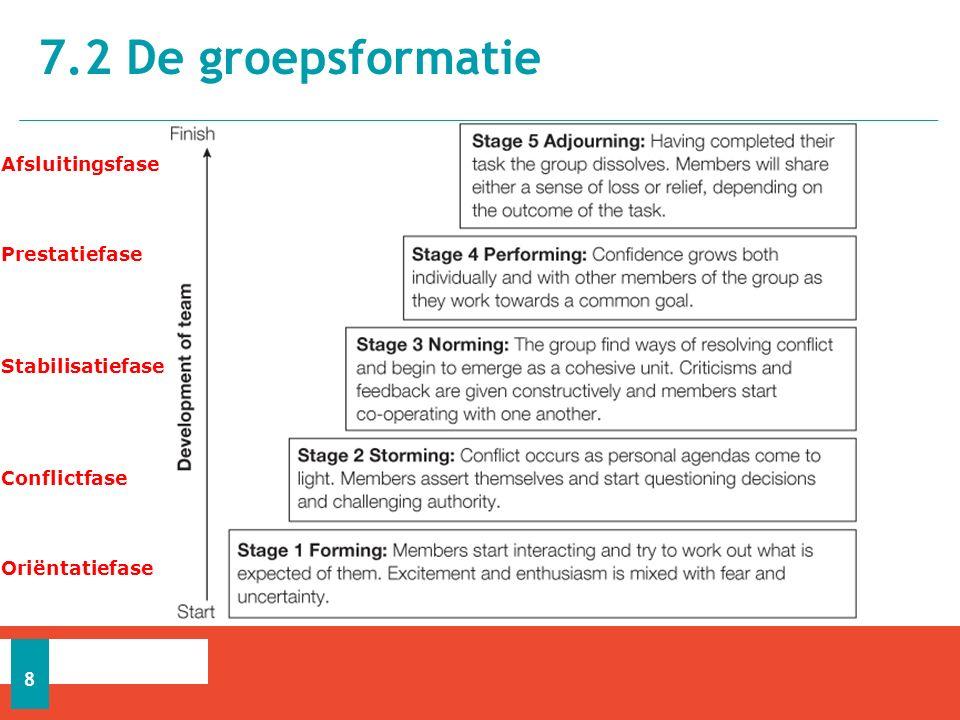 7.2 De groepsformatie Afsluitingsfase Prestatiefase Stabilisatiefase
