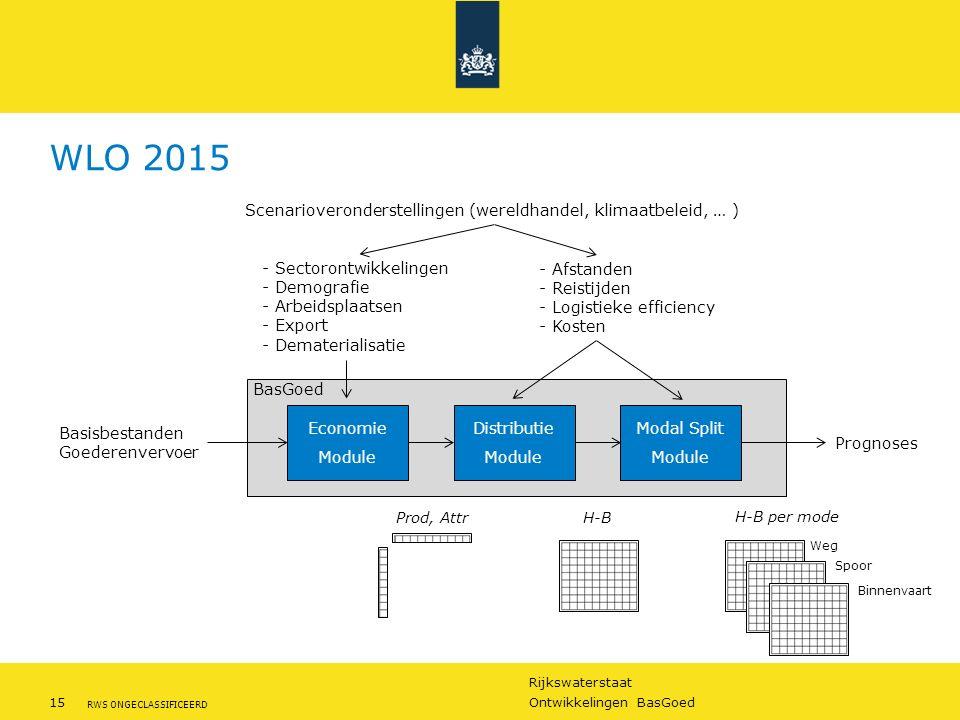 WLO 2015 Scenarioveronderstellingen (wereldhandel, klimaatbeleid, … )