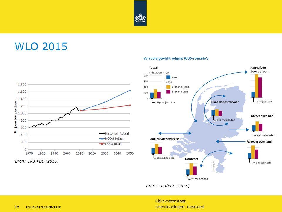 WLO 2015 Bron: CPB/PBL (2016) Bron: CPB/PBL (2016)