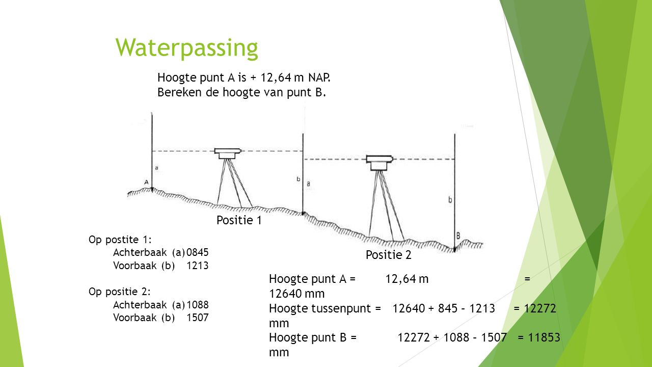 Waterpassing Hoogte punt A is + 12,64 m NAP.