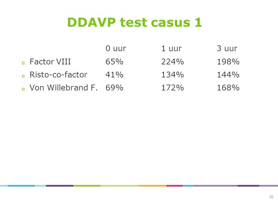 DDAVP test casus 1 0 uur 1 uur 3 uur Factor VIII 65% 224% 198%