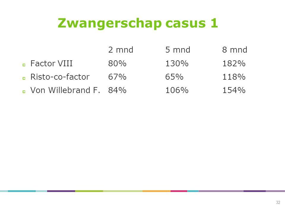 Zwangerschap casus 1 2 mnd 5 mnd 8 mnd Factor VIII 80% 130% 182%