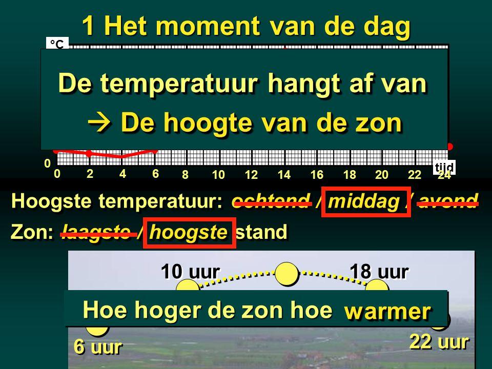 De temperatuur hangt af van