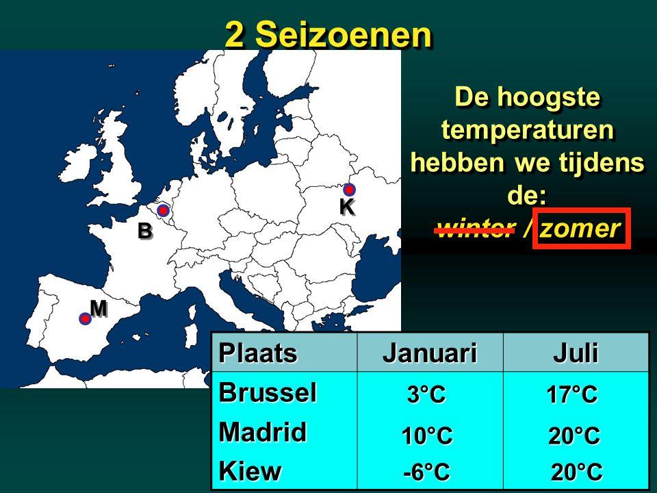 De hoogste temperaturen hebben we tijdens de: winter / zomer