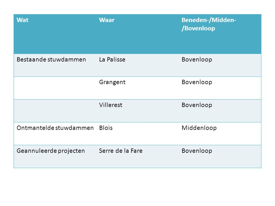 Wat Waar. Beneden-/Midden-/Bovenloop. Bestaande stuwdammen. La Palisse. Bovenloop. Grangent. Villerest.