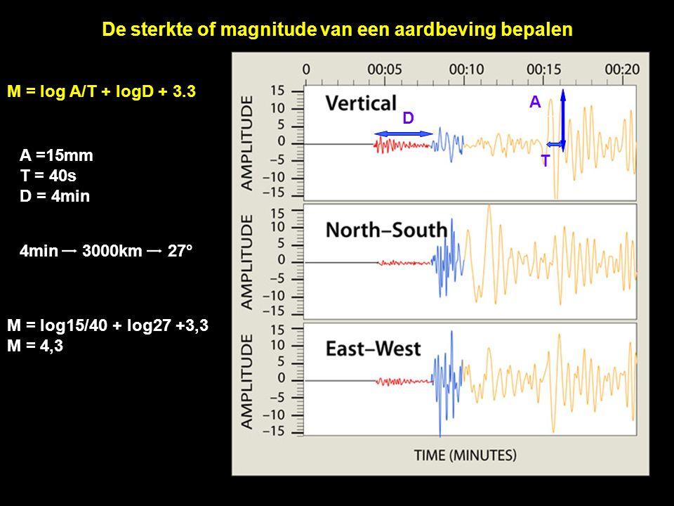 De sterkte of magnitude van een aardbeving bepalen