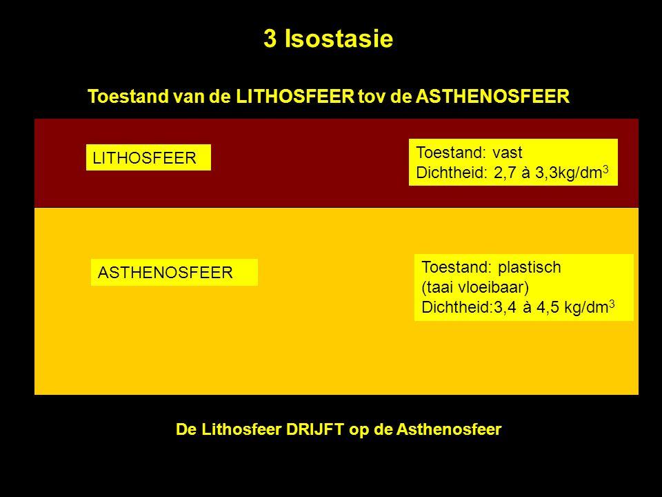 3 Isostasie Toestand van de LITHOSFEER tov de ASTHENOSFEER