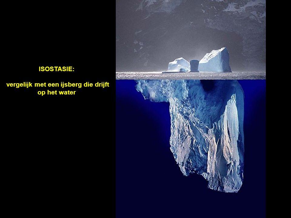 ISOSTASIE: vergelijk met een ijsberg die drijft op het water