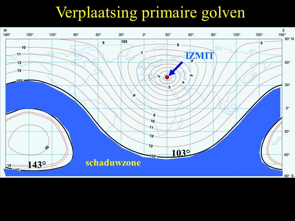 Verplaatsing primaire golven