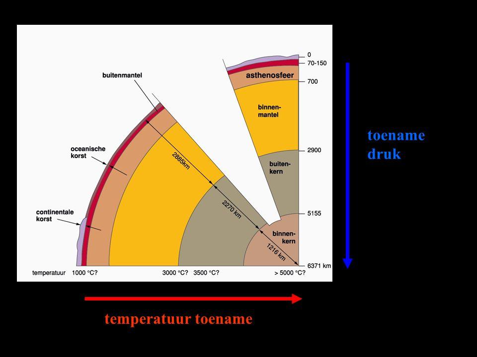 toename druk temperatuur toename