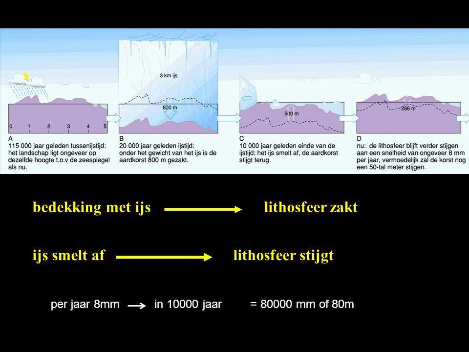 bedekking met ijs lithosfeer zakt