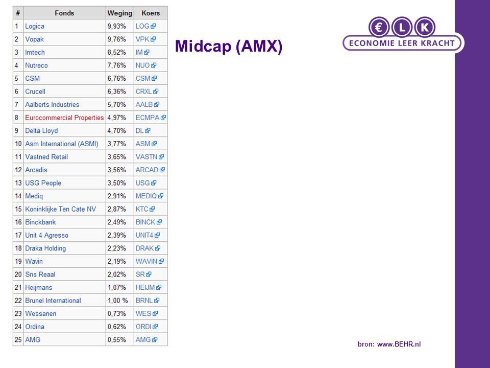 Midcap (AMX) bron: www.BEHR.nl