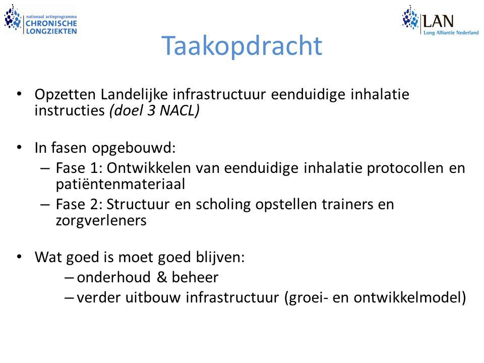 Taakopdracht Opzetten Landelijke infrastructuur eenduidige inhalatie instructies (doel 3 NACL) In fasen opgebouwd: