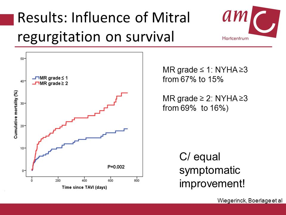 Results: Influence of Mitral regurgitation on survival