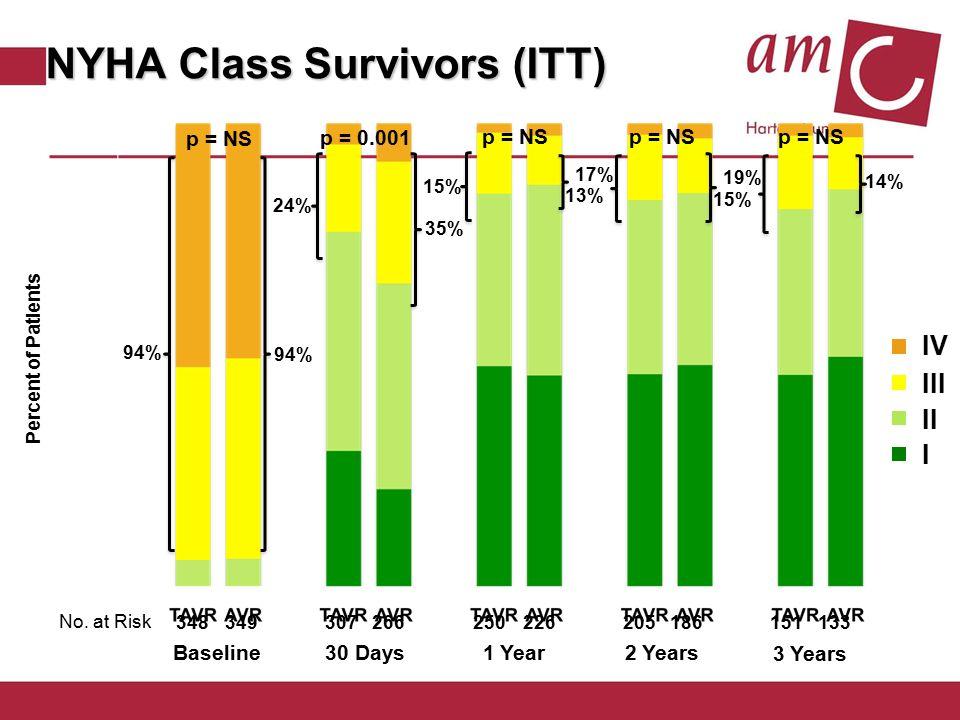 NYHA Class Survivors (ITT)