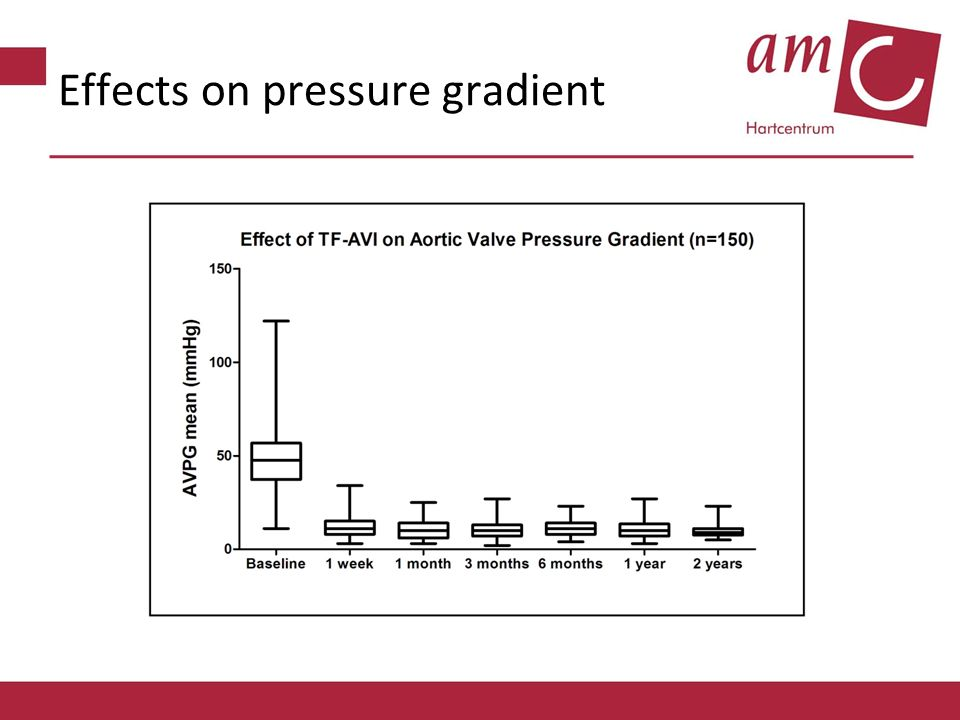 Effects on pressure gradient