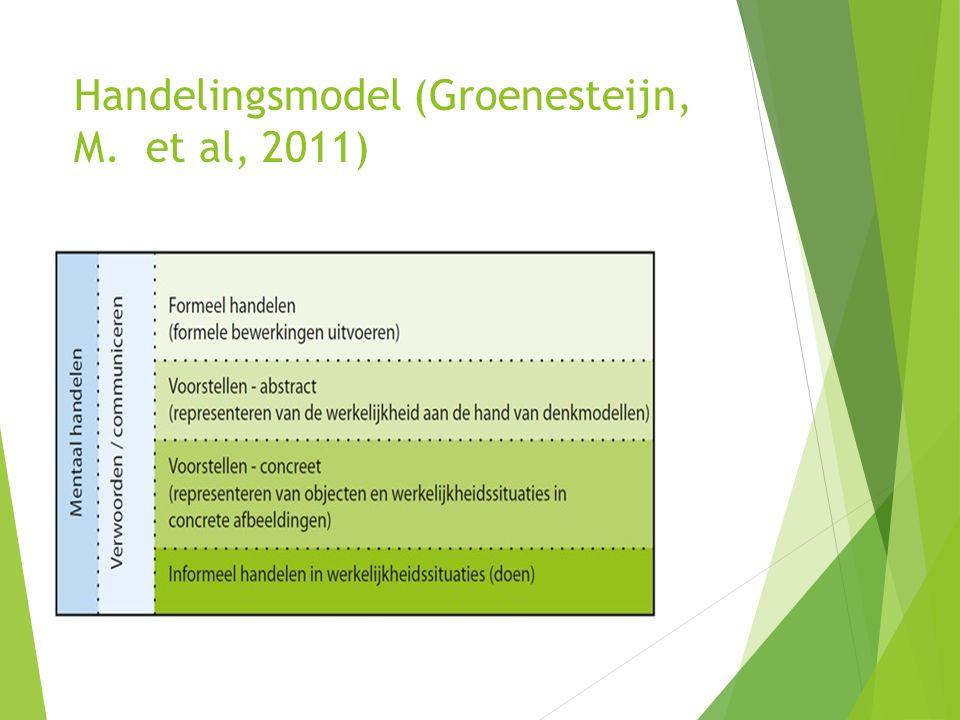 Handelingsmodel (Groenesteijn, M. et al, 2011)