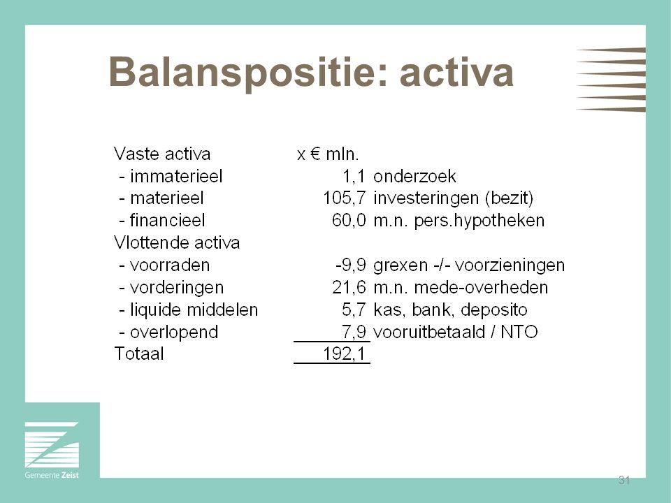 Balanspositie: activa