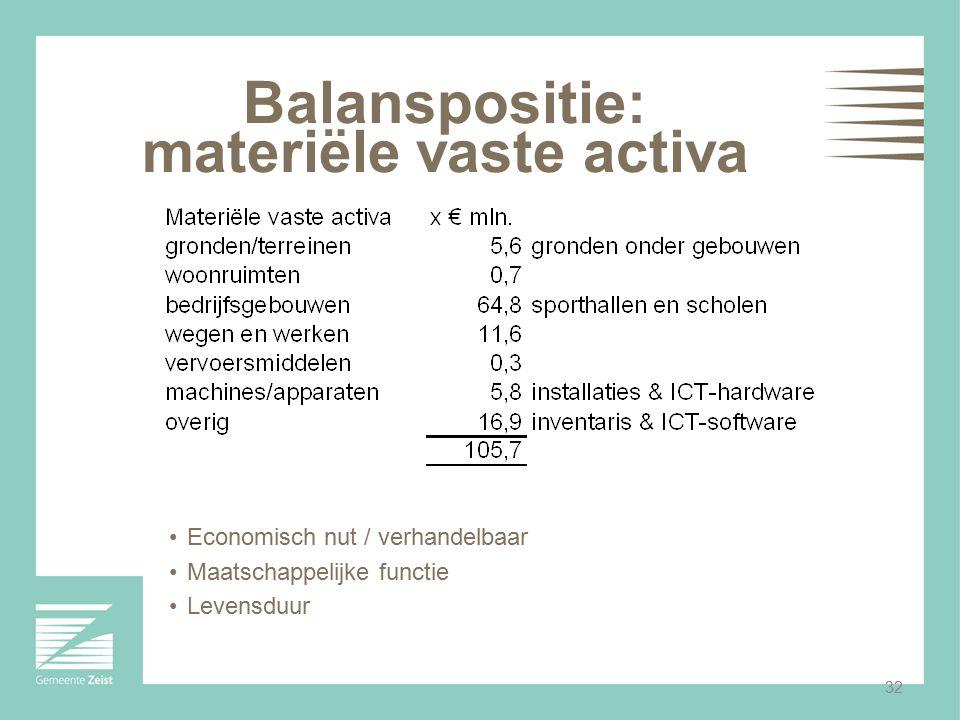 Balanspositie: materiële vaste activa