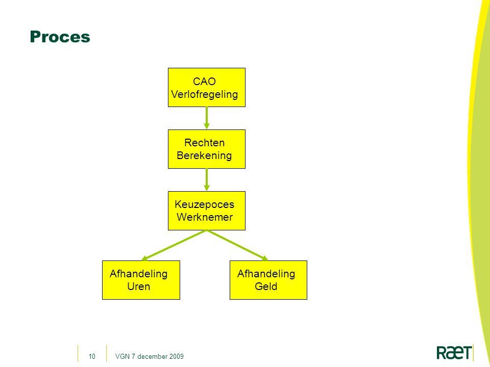 Proces CAO Verlofregeling Rechten Berekening Keuzepoces Werknemer