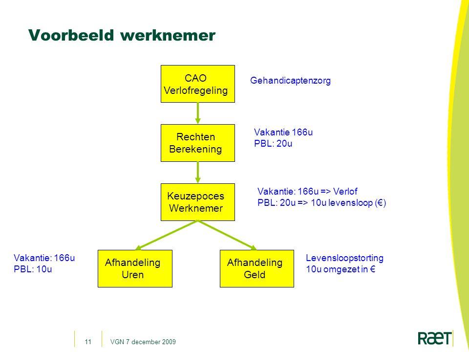 Voorbeeld werknemer CAO Verlofregeling Rechten Berekening