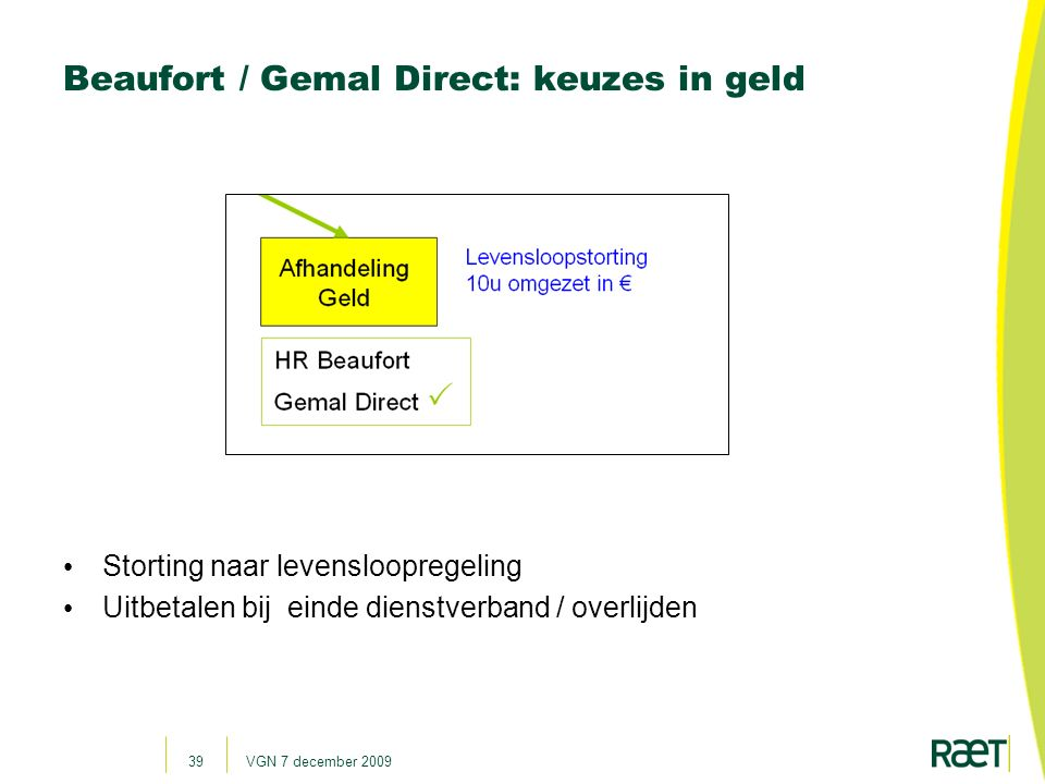Beaufort / Gemal Direct: keuzes in geld