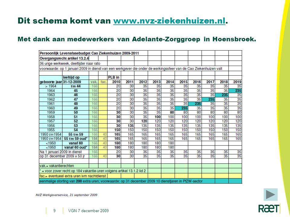 Dit schema komt van www. nvz-ziekenhuizen. nl
