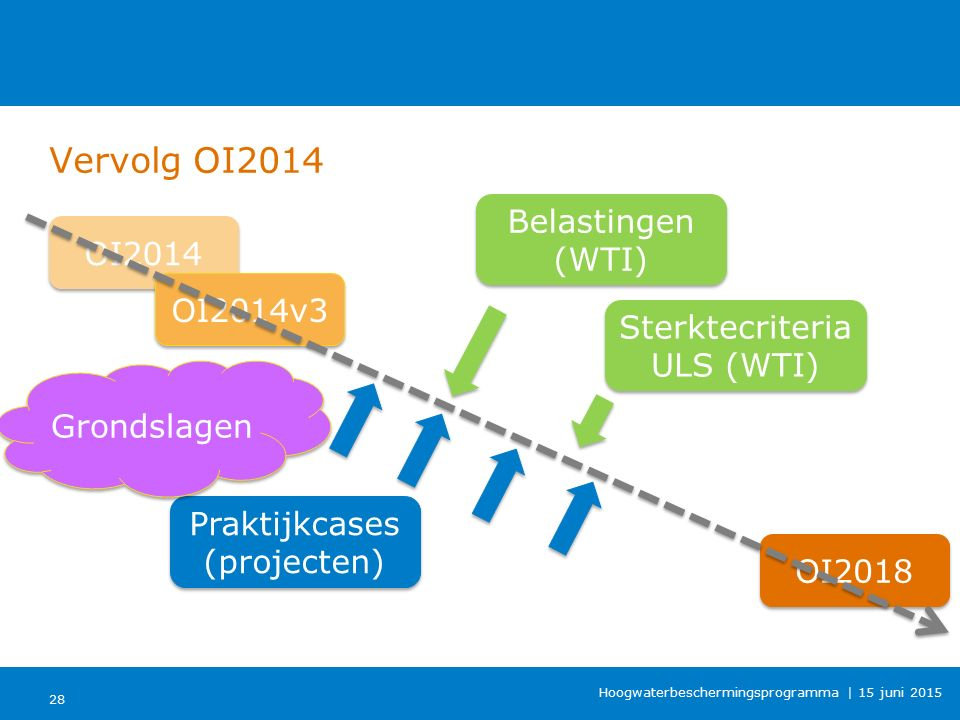 Vervolg OI2014 Belastingen (WTI) OI2014 OI2014v3
