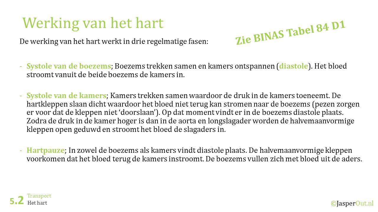 Werking van het hart Zie BINAS Tabel 84 D1 5.2