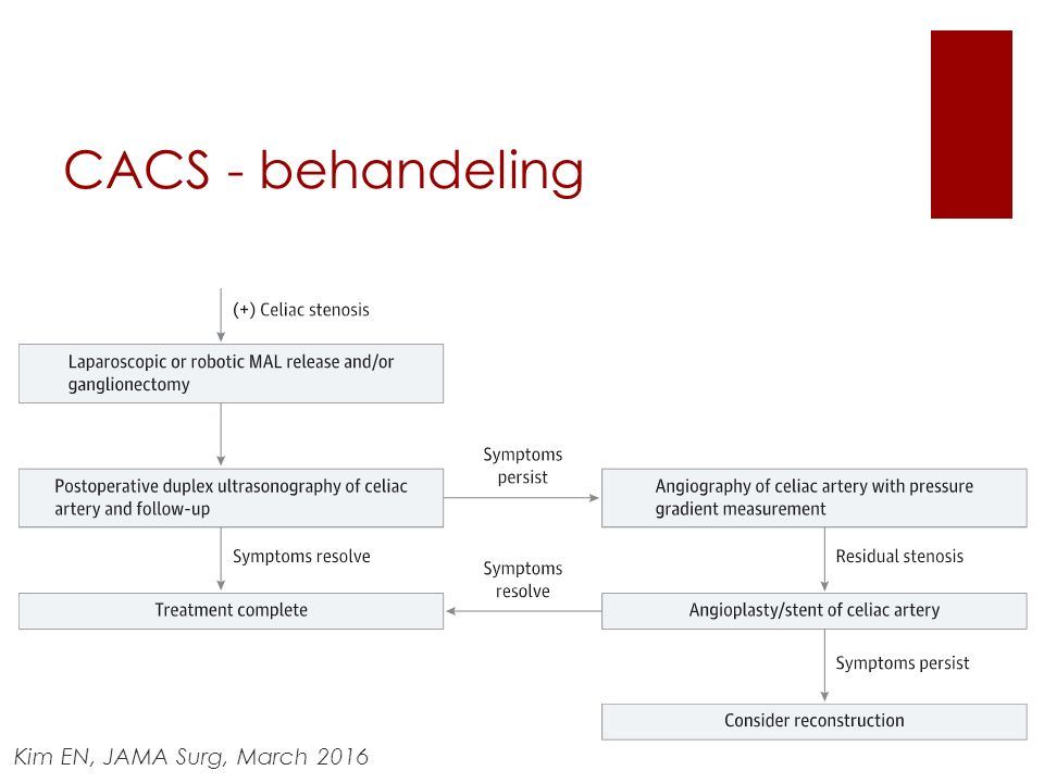 CACS - behandeling Kim EN, JAMA Surg, March 2016