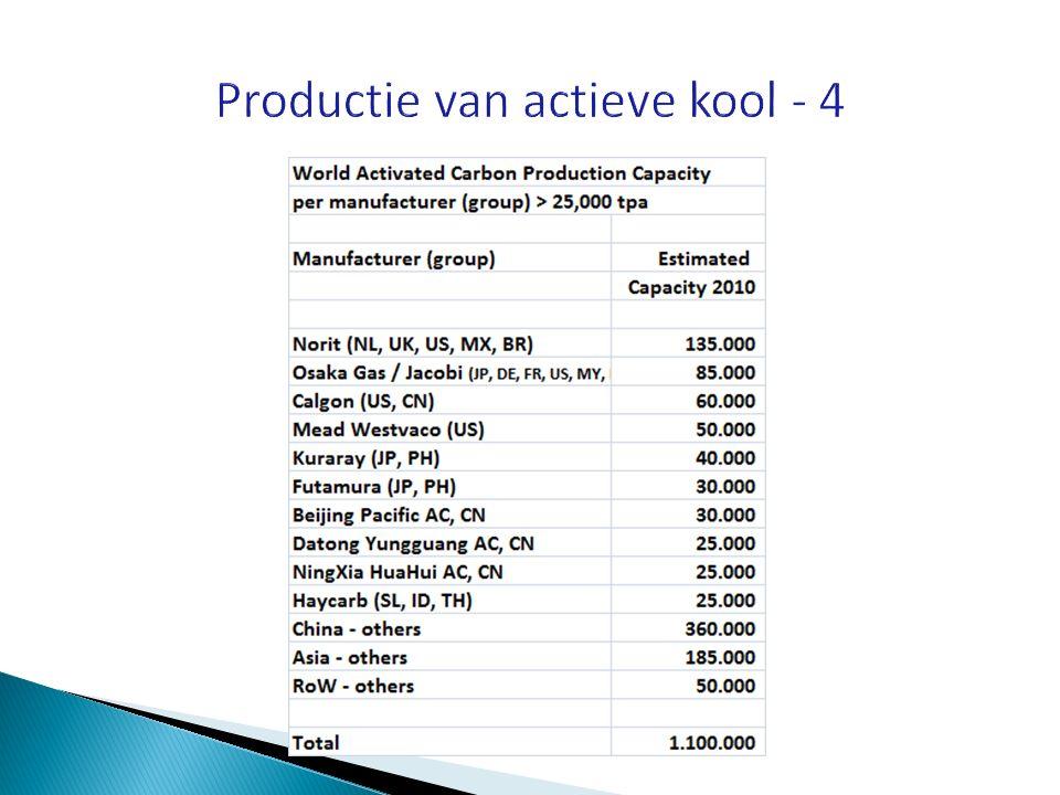 Productie van actieve kool - 4