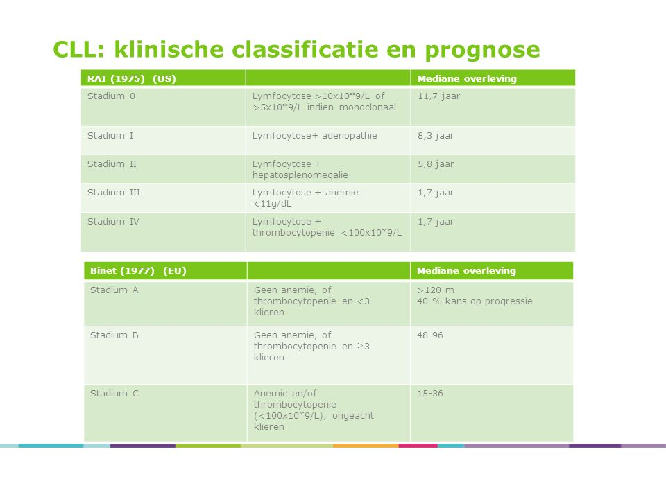 CLL: klinische classificatie en prognose