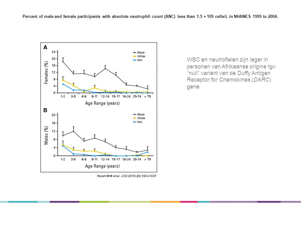 Percent of male and female participants with absolute neutrophil count (ANC) less than 1.5 × 109 cells/L in NHANES 1999 to 2004.