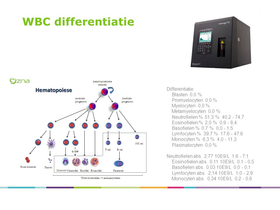 WBC differentiatie Differentiatie Blasten 0,0 % Promyelocyten 0,0 %