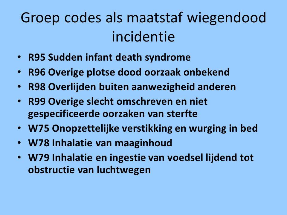 Groep codes als maatstaf wiegendood incidentie