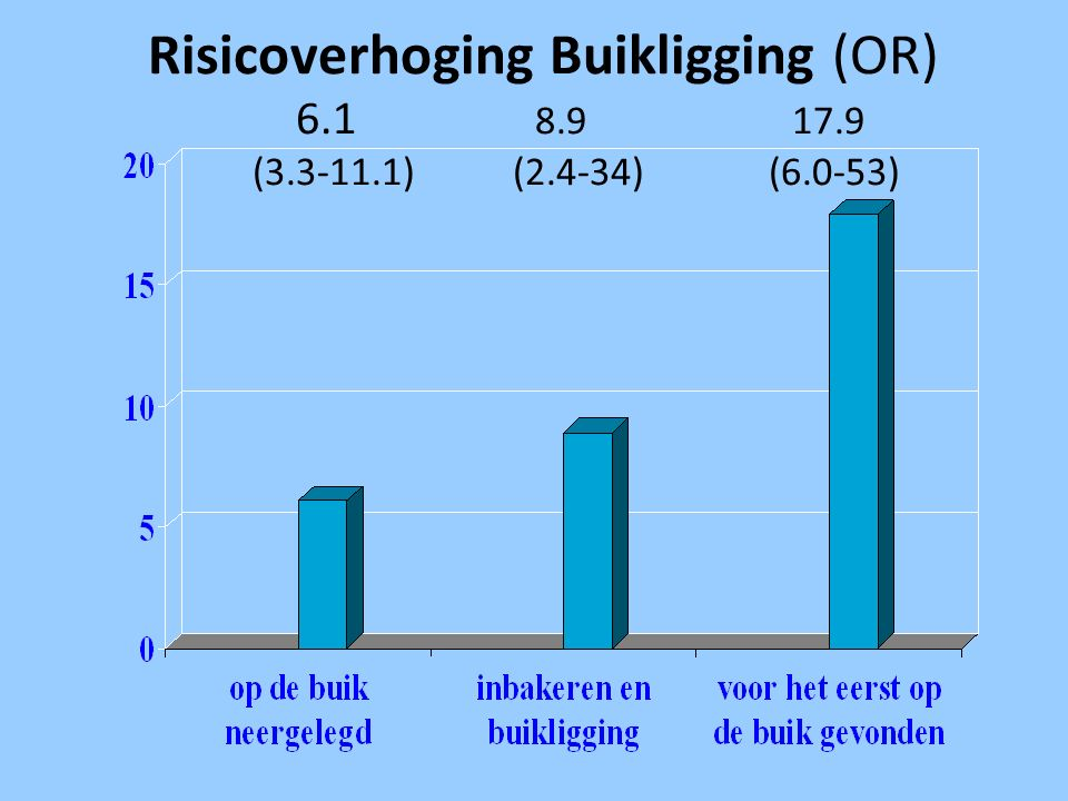 Risicoverhoging Buikligging (OR) 6. 1 8. 9. 17. 9 (3. 3-11. 1) (2