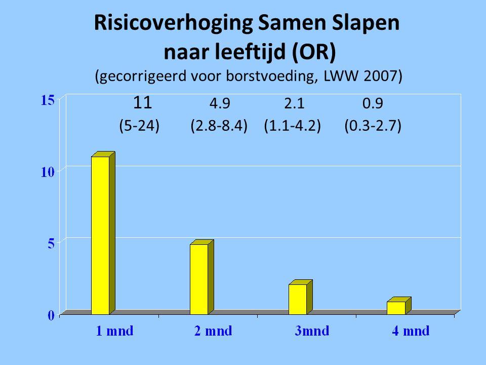 Risicoverhoging Samen Slapen naar leeftijd (OR) (gecorrigeerd voor borstvoeding, LWW 2007) 11 4.9 2.1 0.9 (5-24) (2.8-8.4) (1.1-4.2) (0.3-2.7)